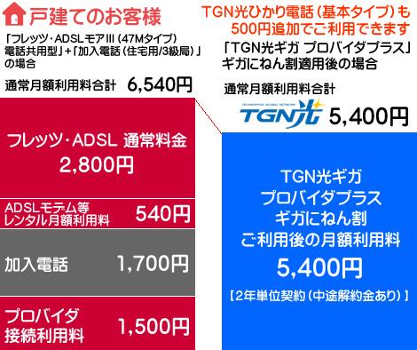 フレッツADSLとTGN光ギガとの料金比較